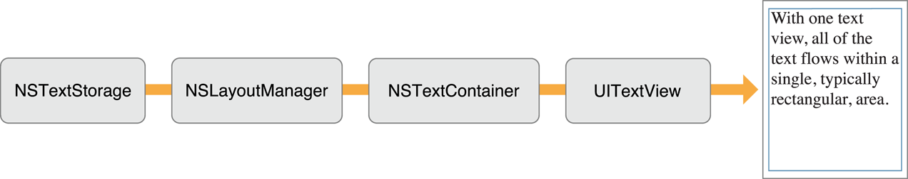 Object configuration for a single text flow