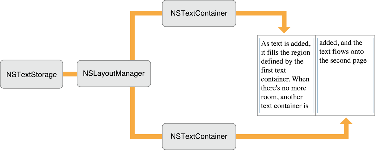 Object configuration for paginated text